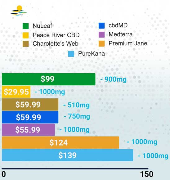 Price chart comparison of CBD tinctures from 7 of the most well-known brands.